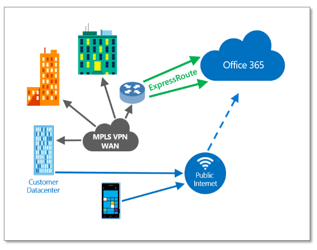 Microsoft S Cloud Pbx Based On Office 365 The Uc Techie