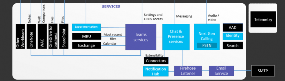 In-place Upgrade Lync Server 2013 to Skype for Business